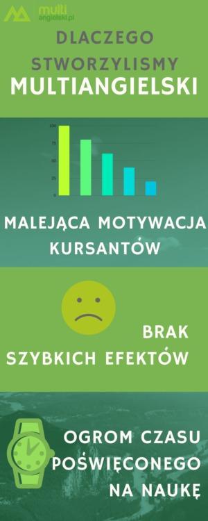 Dlaczego stworzyliśmy multiangielski? Malejąca motywacja kursantów, brak szybkich efektów, ogrom czasu poświęconego na naukę.